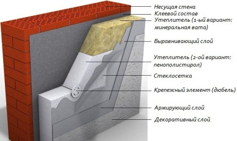 структура фасадов утепления